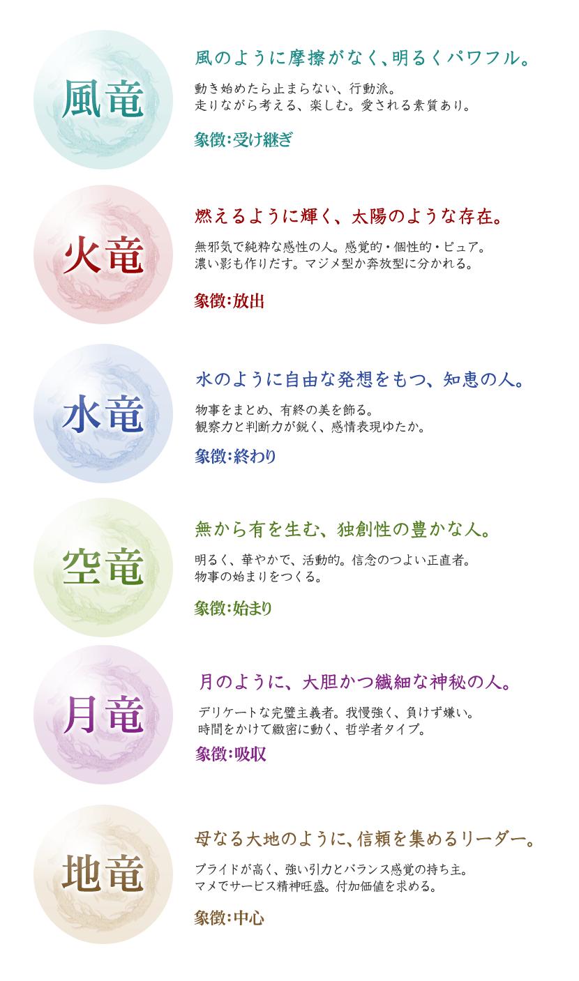 六竜の詳細